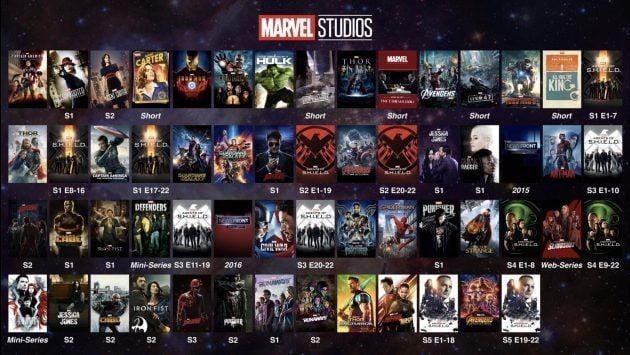Як подивитися всі фільми і серіали Marvel в хронологічному порядку